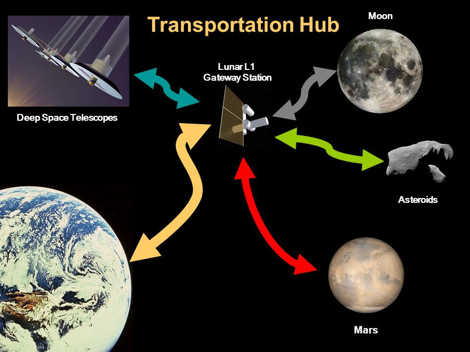 Moon Asteroids Mars Lunar L1 Gateway Station Deep Space Telescopes Transportation Hub