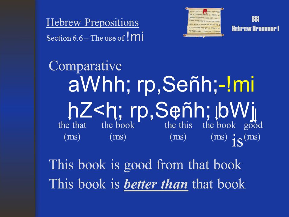 BBI Hebrew Grammar I Hebrew Prepositions Know the inseparable preposition chart Section 6.8 - Summary Know the form and use of !mi Know how the definite direct object marker is used.