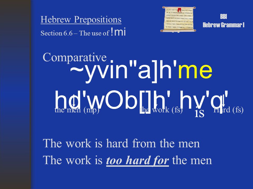 BBI Hebrew Grammar I Hebrew Prepositions Superlative Section 6.6 – The use of !mi hd,F h; tY:x; lKomi ~Wr[ clever (ms)all Clever from every living thing of the field More clever than every living thing of the field The field (fs)living thing (ms)