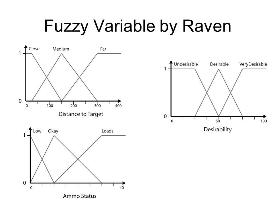 Fuzzy Module FuzzyVariable& DistToTarget = fm.CreateFLV( DistToTarget ); FzSet Target_Close = DistToTarget.AddLeftShoulderSet( Target_Close , 0, 25, 150); FzSet Target_Medium = DistToTarget.AddTriangularSet( Target_Medium , 25, 150, 300); FzSet Target_Far = DistToTarget.AddRightShoulderSet( Target_Far , 150, 300, 500);