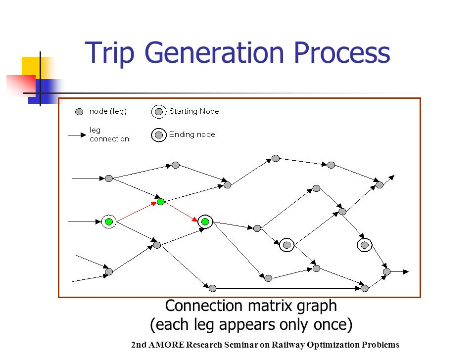 2nd AMORE Research Seminar on Railway Optimization Problems Trip Generation Process Connection matrix graph (each leg appears only once)