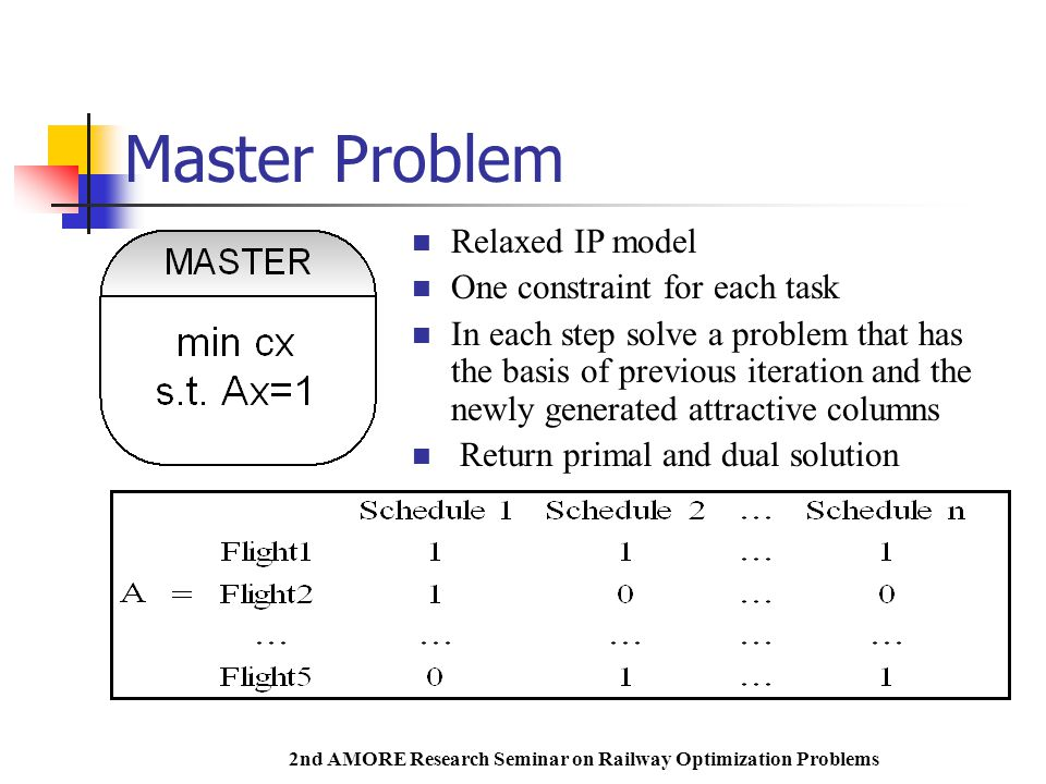 2nd AMORE Research Seminar on Railway Optimization Problems Master Problem Relaxed IP model One constraint for each task In each step solve a problem that has the basis of previous iteration and the newly generated attractive columns Return primal and dual solution