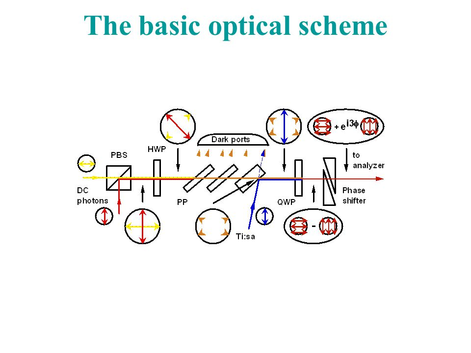 The basic optical scheme
