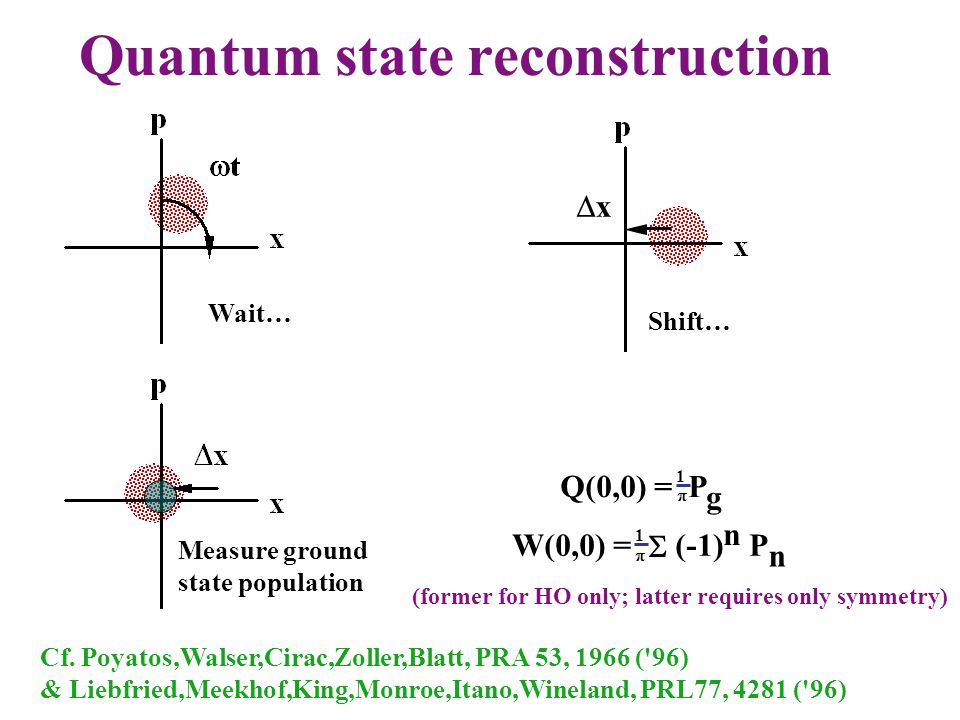 Wait… Quantum state reconstruction Shift…  x Cf.