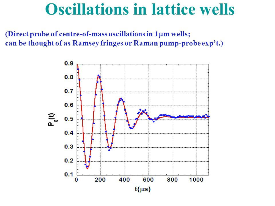 Oscillations in lattice wells (Direct probe of centre-of-mass oscillations in 1  m wells; can be thought of as Ramsey fringes or Raman pump-probe exp't.)