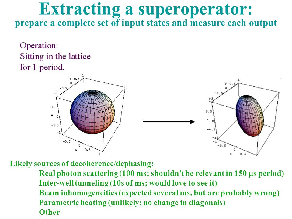 Extracting a superoperator: prepare a complete set of input states and measure each output Likely sources of decoherence/dephasing: Real photon scattering (100 ms; shouldn t be relevant in 150  s period) Inter-well tunneling (10s of ms; would love to see it) Beam inhomogeneities (expected several ms, but are probably wrong) Parametric heating (unlikely; no change in diagonals) Other