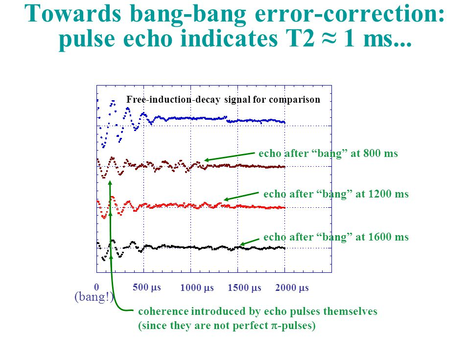 0 500  s 1000  s 1500  s 2000  s Towards bang-bang error-correction: pulse echo indicates T2 ≈ 1 ms...