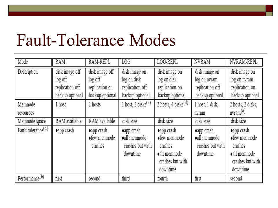 Fault-Tolerance Modes