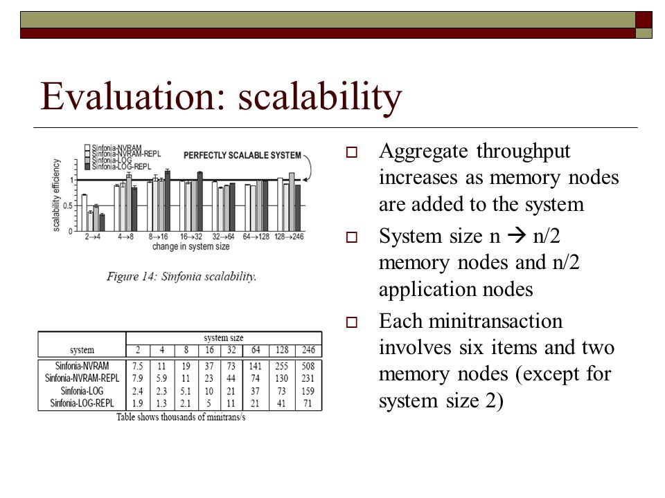 Evaluation: scalability  Aggregate throughput increases as memory nodes are added to the system  System size n  n/2 memory nodes and n/2 application nodes  Each minitransaction involves six items and two memory nodes (except for system size 2)