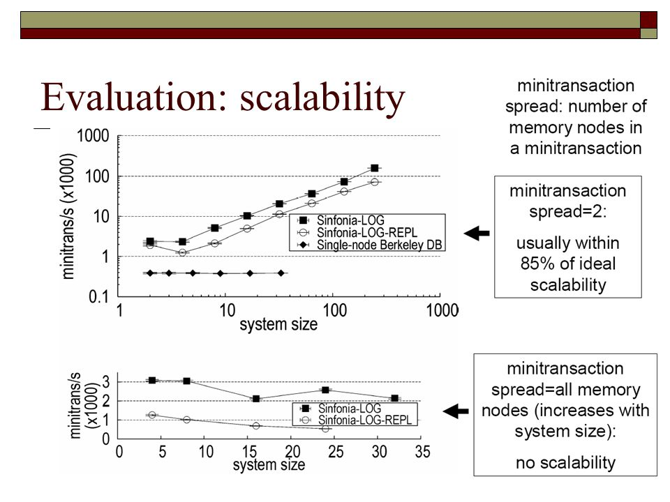 Evaluation: scalability