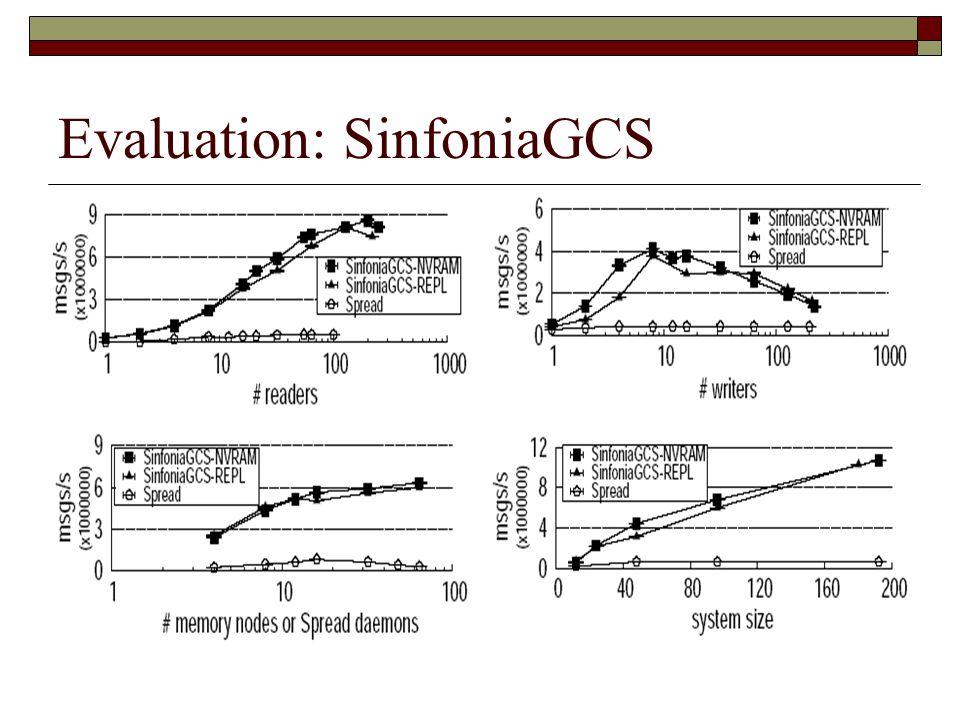 Evaluation: SinfoniaGCS