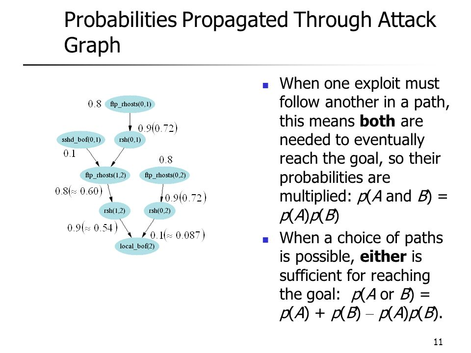11 Probabilities Propagated Through Attack Graph When one exploit must follow another in a path, this means both are needed to eventually reach the goal, so their probabilities are multiplied: p(A and B) = p(A)p(B) When a choice of paths is possible, either is sufficient for reaching the goal: p(A or B) = p(A) + p(B) – p(A)p(B).