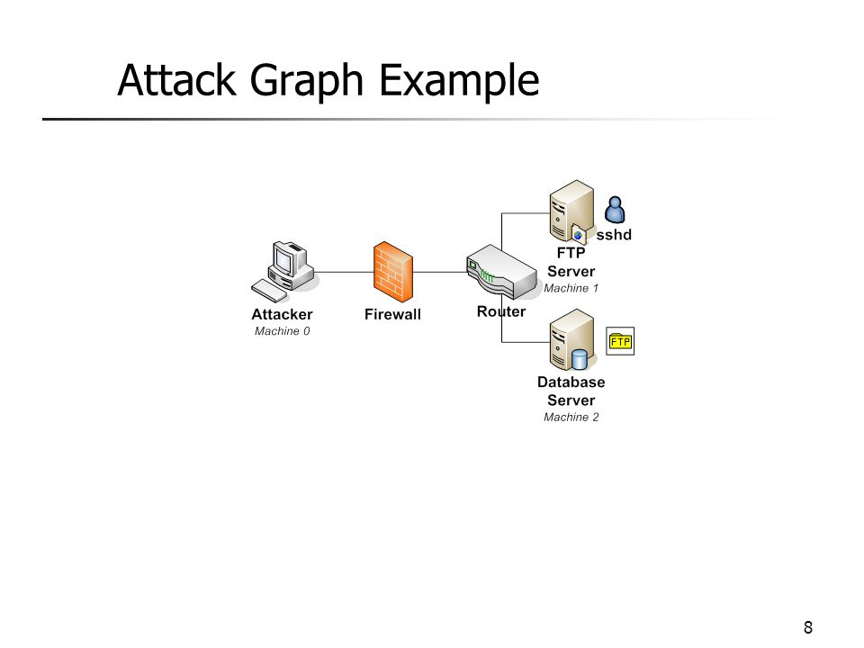 8 Attack Graph Example