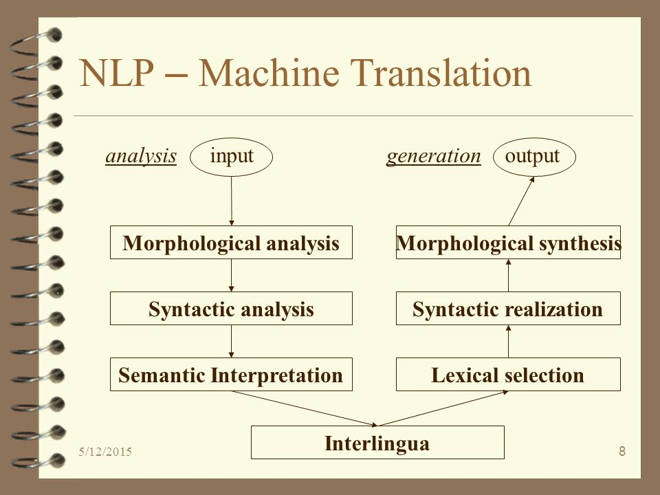 5/12/20158 NLP – Machine Translation Morphological analysis Syntactic analysis Semantic Interpretation Interlingua inputanalysisgeneration Morphological synthesis Syntactic realization Lexical selection output