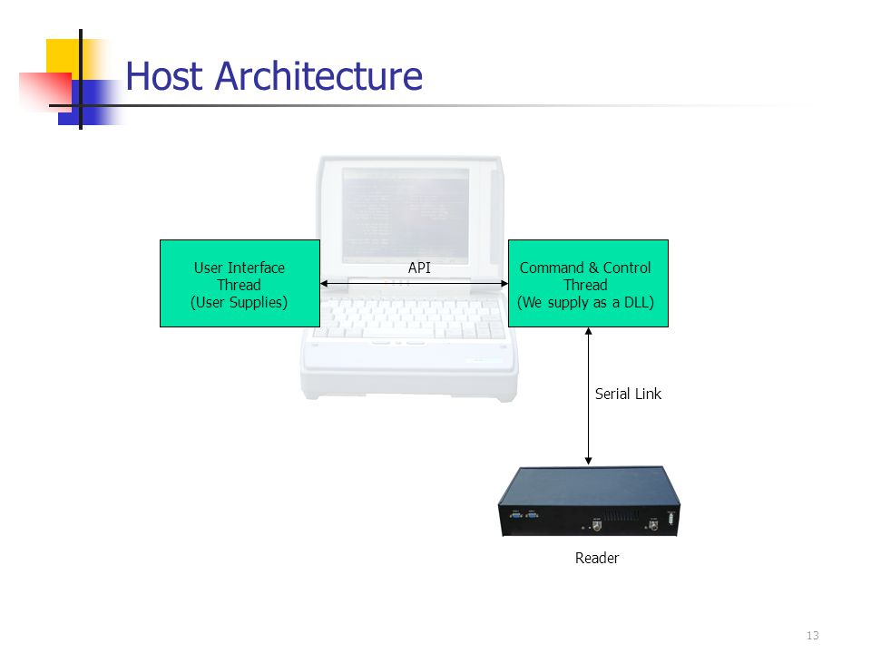 13 Host Architecture User Interface Thread (User Supplies) Command & Control Thread (We supply as a DLL) API Reader Serial Link