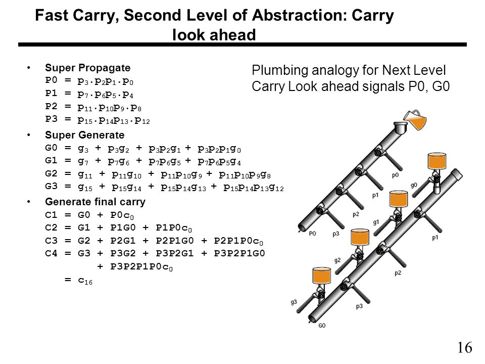 16 Fast Carry, Second Level of Abstraction: Carry look ahead Super Propagate P0 = p 3.p 2 p 1.p 0 P1 = p 7.p 6 p 5.p 4 P2 = p 11.p 10 p 9.p 8 P3 = p 15.p 14 p 13.p 12 Super Generate G0 = g 3 + p 3 g 2 + p 3 p 2 g 1 + p 3 p 2 p 1 g 0 G1 = g 7 + p 7 g 6 + p 7 p 6 g 5 + p 7 p 6 p 5 g 4 G2 = g 11 + p 11 g 10 + p 11 p 10 g 9 + p 11 p 10 p 9 g 8 G3 = g 15 + p 15 g 14 + p 15 p 14 g 13 + p 15 p 14 p 13 g 12 Generate final carry C1 = G0 + P0c 0 C2 = G1 + P1G0 + P1P0c 0 C3 = G2 + P2G1 + P2P1G0 + P2P1P0c 0 C4 = G3 + P3G2 + P3P2G1 + P3P2P1G0 + P3P2P1P0c 0 = c 16 Plumbing analogy for Next Level Carry Look ahead signals P0, G0
