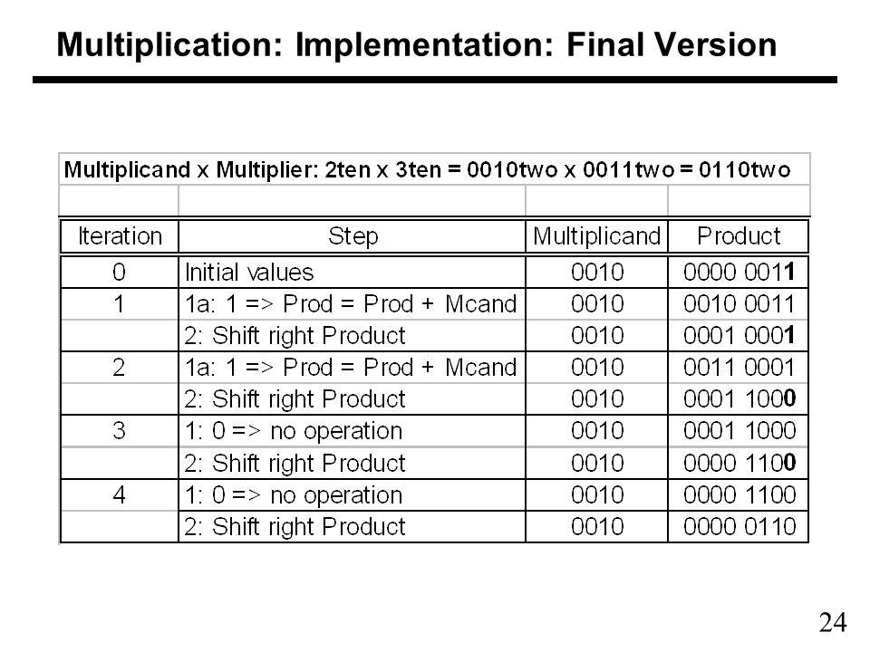 24 Multiplication: Implementation: Final Version