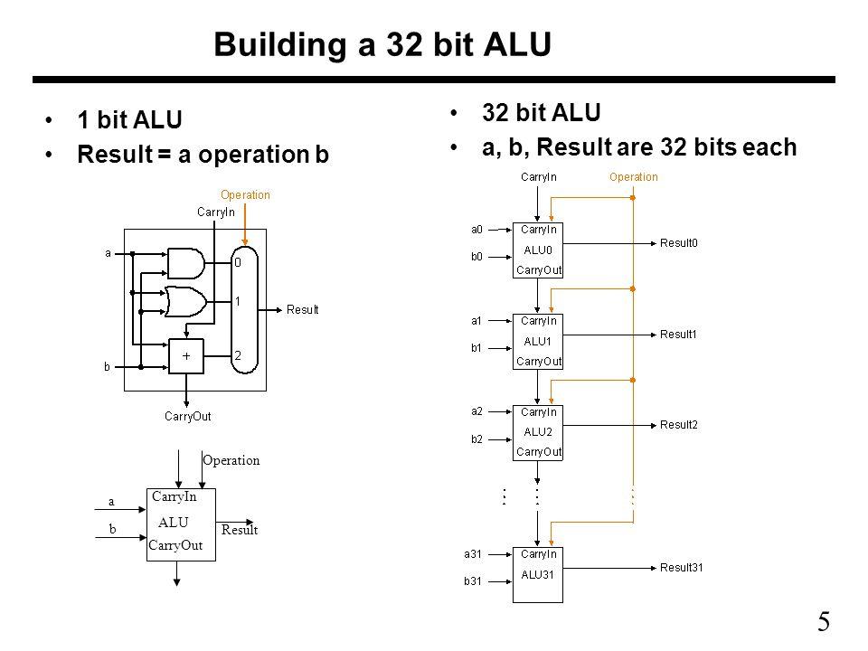 5 Building a 32 bit ALU 1 bit ALU Result = a operation b 32 bit ALU a, b, Result are 32 bits each CarryIn CarryOut ALU a b Operation Result