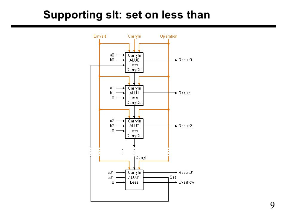 9 Supporting slt: set on less than