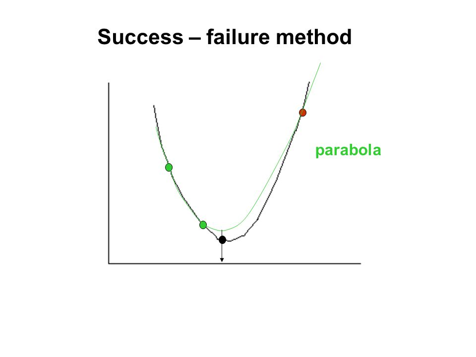 parabola Success – failure method