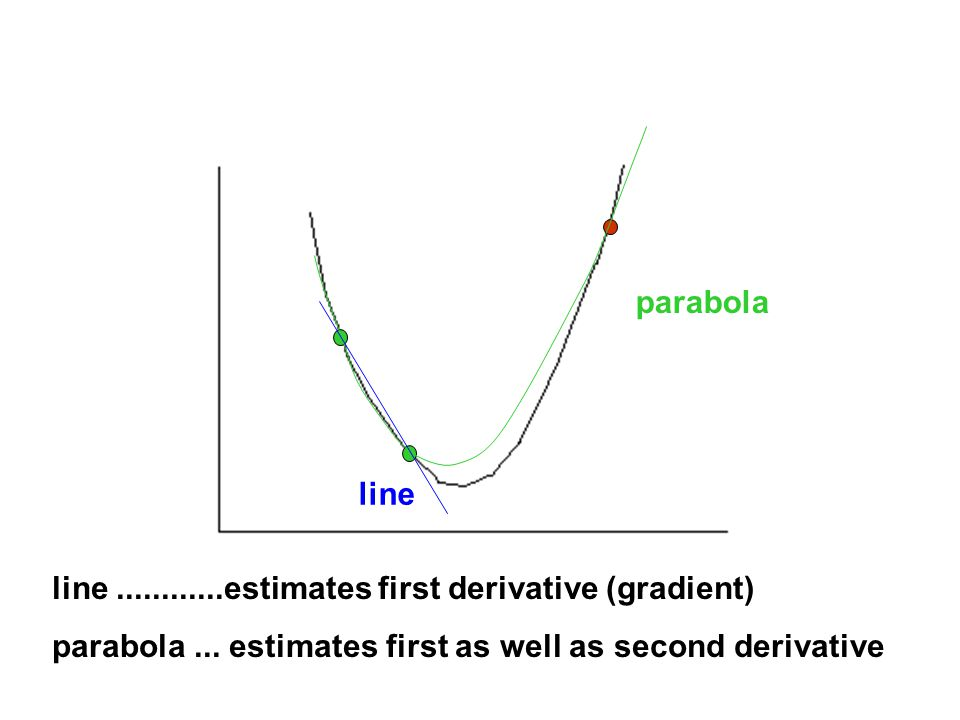 parabola line line............estimates first derivative (gradient) parabola...