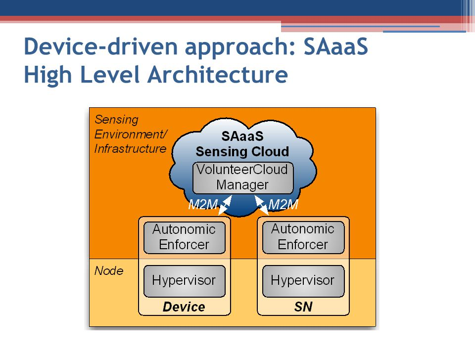 Device-driven approach: SAaaS High Level Architecture