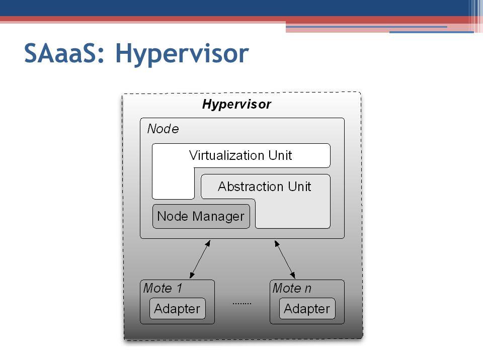 SAaaS: Hypervisor