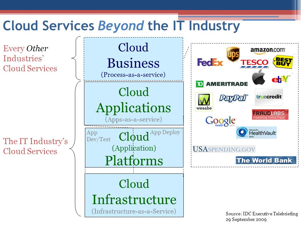 Cloud Services Beyond the IT Industry Cloud Applications (Apps-as-a-service) Cloud (Application) Platforms Cloud Infrastructure (Infrastructure-as-a-Service) App Dev/Test App Deploy The IT Industry's Cloud Services Cloud Business (Process-as-a-service) Every Other Industries' Cloud Services Source: IDC Executive Telebriefing 29 September 2009