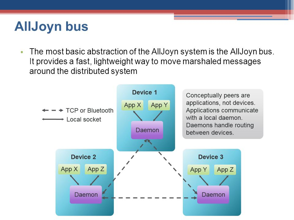 AllJoyn bus The most basic abstraction of the AllJoyn system is the AllJoyn bus. It provides a fast, lightweight way to move marshaled messages around