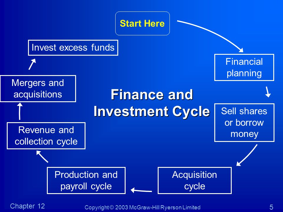 Finance and Investment Cycle Start Here Financial planning Production and payroll cycle Mergers and acquisitions Acquisition cycle Sell shares or borr