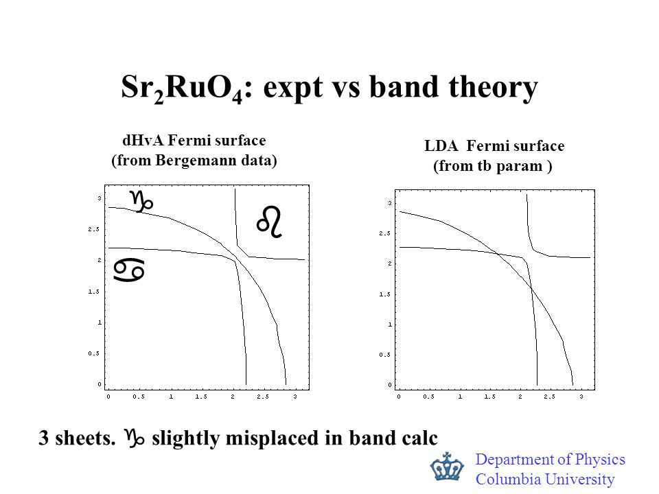 Department of Physics Columbia University Sr 2 RuO 4 : expt vs band theory LDA Fermi surface (from tb param ) dHvA Fermi surface (from Bergemann data)