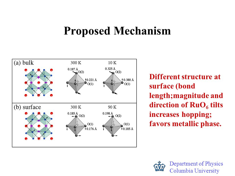 Department of Physics Columbia University Proposed Mechanism Different structure at surface (bond length;magnitude and direction of RuO 6 tilts increa