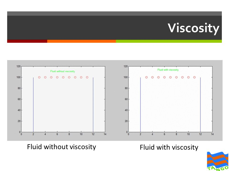 Fluid without viscosity Fluid with viscosity