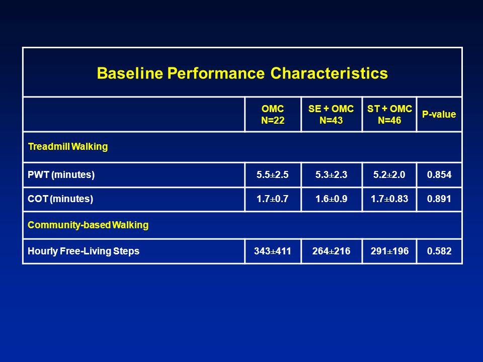 Baseline Performance Characteristics OMC N=22 SE + OMC N=43 ST + OMC N=46 P-value Treadmill Walking PWT (minutes)5.5±2.55.3±2.35.2±2.00.854 COT (minutes)1.7±0.71.6±0.91.7±0.830.891 Community-based Walking Hourly Free-Living Steps343±411264±216291±1960.582