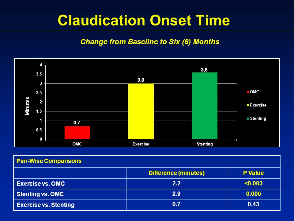 Claudication Onset Time Pair-Wise Comparisons Difference (minutes)P Value Exercise vs.