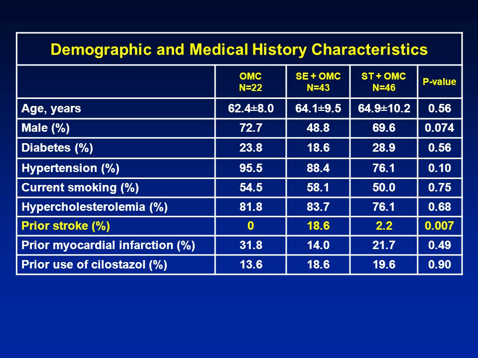Demographic and Medical History Characteristics OMC N=22 SE + OMC N=43 ST + OMC N=46 P-value Age, years62.4 ± 8.064.1 ± 9.564.9 ± 10.20.56 Male (%)72.748.869.60.074 Diabetes (%)23.818.628.90.56 Hypertension (%)95.588.476.10.10 Current smoking (%)54.558.150.00.75 Hypercholesterolemia (%)81.883.776.10.68 Prior stroke (%)018.62.20.007 Prior myocardial infarction (%)31.814.021.70.49 Prior use of cilostazol (%)13.618.619.60.90
