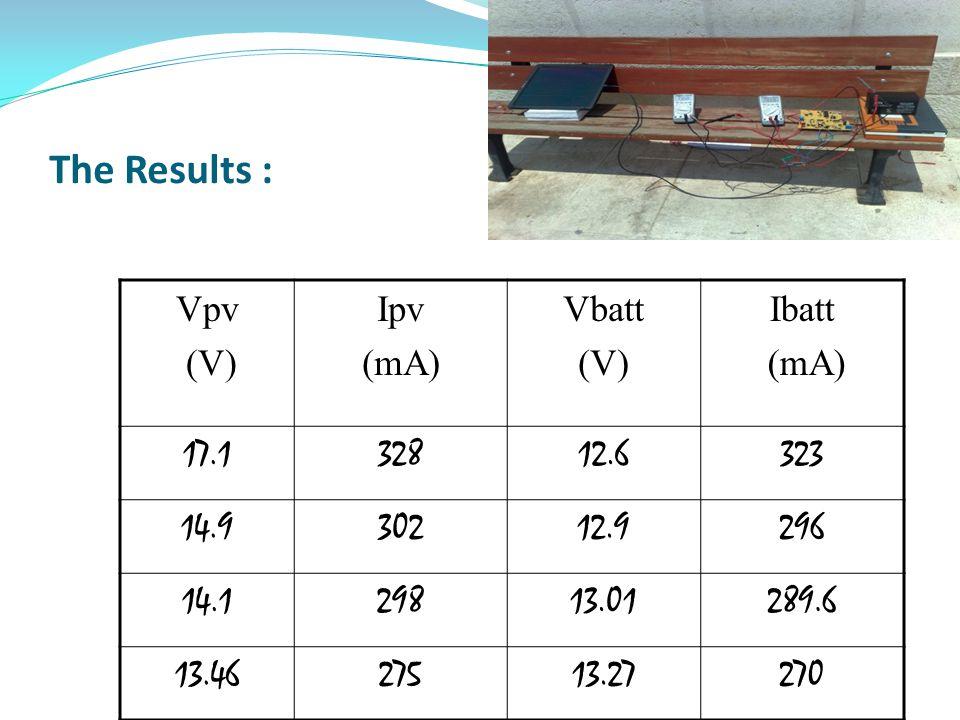 The Results : Ibatt (mA) Vbatt (V) Ipv (mA) Vpv (V) 32312.632817.1 29612.930214.9 289.613.0129814.1 27013.2727513.46