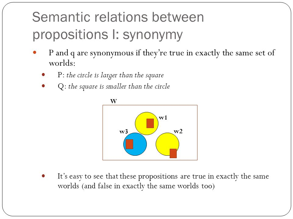 Semantic relations between propositions I: synonymy P and q are synonymous if they're true in exactly the same set of worlds: P: the circle is larger than the square Q: the square is smaller than the circle It's easy to see that these propositions are true in exactly the same worlds (and false in exactly the same worlds too) W w1 w2 w3