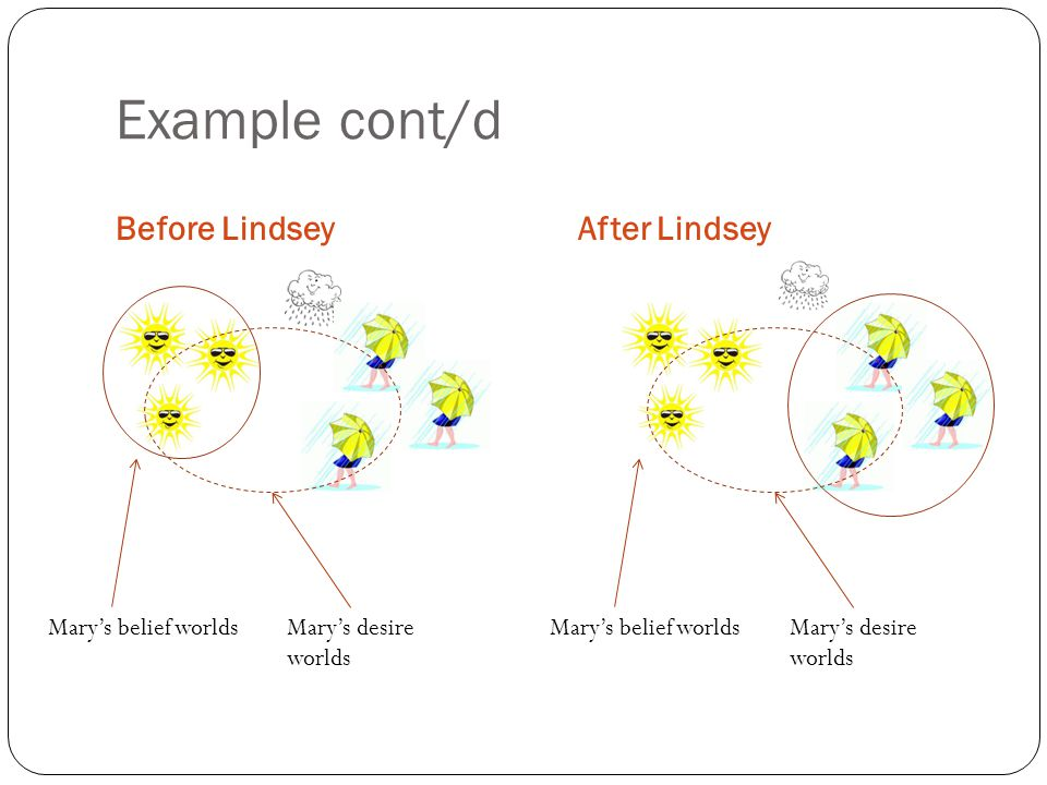 Example cont/d Before LindseyAfter Lindsey Mary's belief worldsMary's desire worlds Mary's belief worldsMary's desire worlds