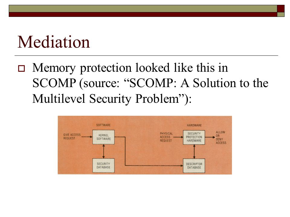 Mediation  Memory protection looked like this in SCOMP (source: SCOMP: A Solution to the Multilevel Security Problem ):