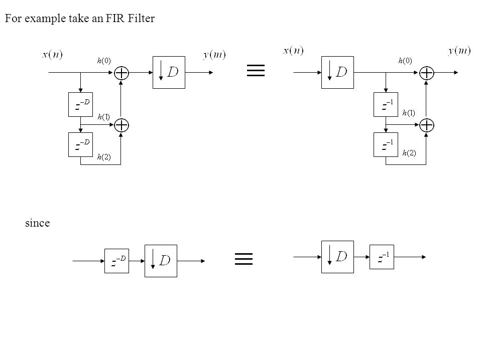 For example take an FIR Filter since
