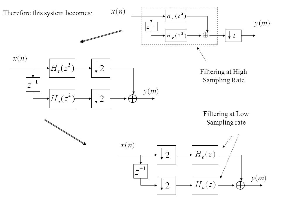 Therefore this system becomes: Filtering at High Sampling Rate Filtering at Low Sampling rate