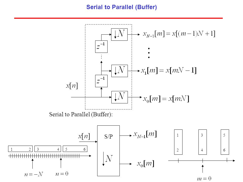 S/P 12345 1 2 6 3 4 5 6 Serial to Parallel (Buffer): Serial to Parallel (Buffer)