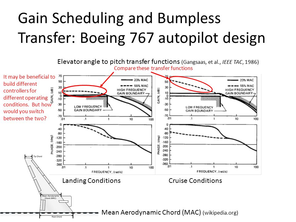 Gain Scheduling and Bumpless Transfer: Boeing 767 autopilot design Landing Conditions Cruise Conditions Elevator angle to pitch transfer functions (Gangsaas, et al., IEEE TAC, 1986) Mean Aerodynamic Chord (MAC) (wikipedia.org) It may be beneficial to build different controllers for different operating conditions.