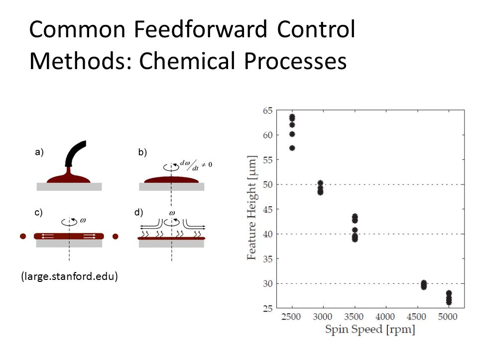 Common Feedforward Control Methods: Chemical Processes (large.stanford.edu)