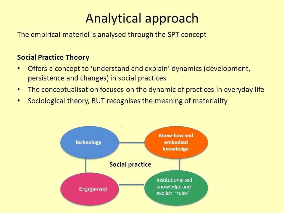 Analytical approach The empirical materiel is analysed through the SPT concept Social Practice Theory Offers a concept to 'understand and explain' dynamics (development, persistence and changes) in social practices The conceptualisation focuses on the dynamic of practices in everyday life Sociological theory, BUT recognises the meaning of materiality Technology Technology Know-how and embodied knowledge Institutionalised knowledge and explicit 'rules' Social practice