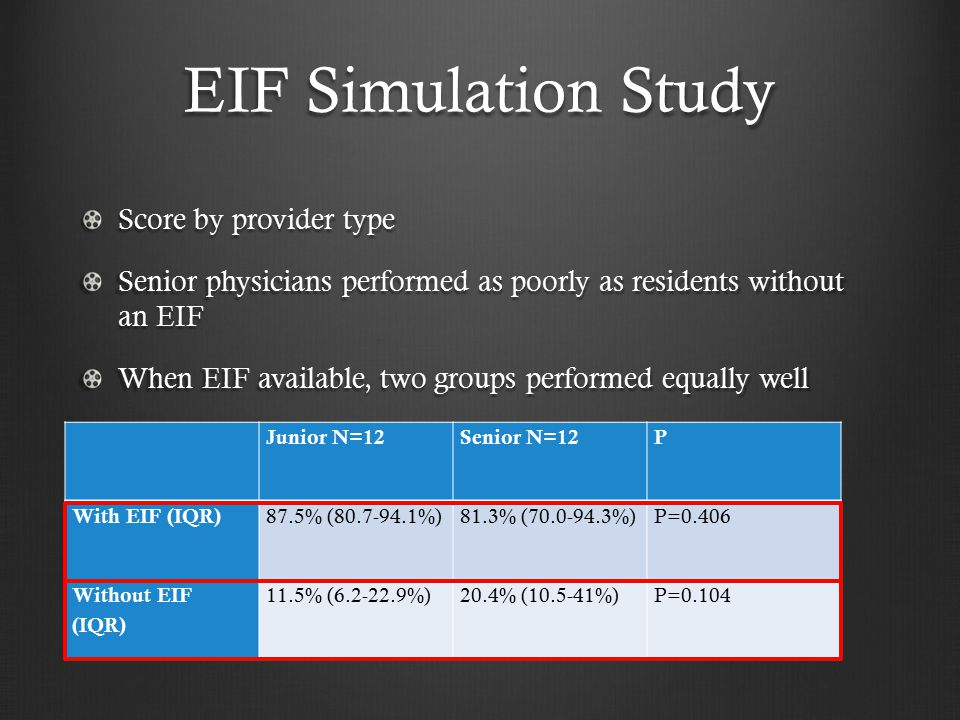 EIF Simulation Study Score by provider type Senior physicians performed as poorly as residents without an EIF When EIF available, two groups performed equally well Junior N=12Senior N=12P With EIF (IQR) 87.5% (80.7-94.1%)81.3% (70.0-94.3%)P=0.406 Without EIF (IQR) 11.5% (6.2-22.9%)20.4% (10.5-41%)P=0.104