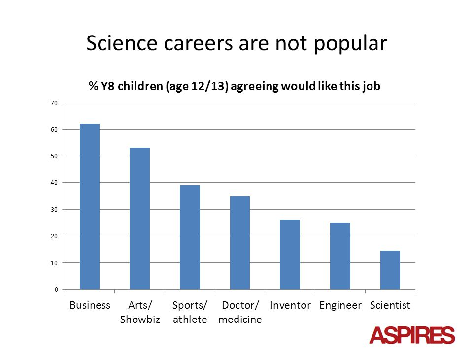Girls who aspire to science Two 'types': 'feminine' and 'bluestocking', both highly academic