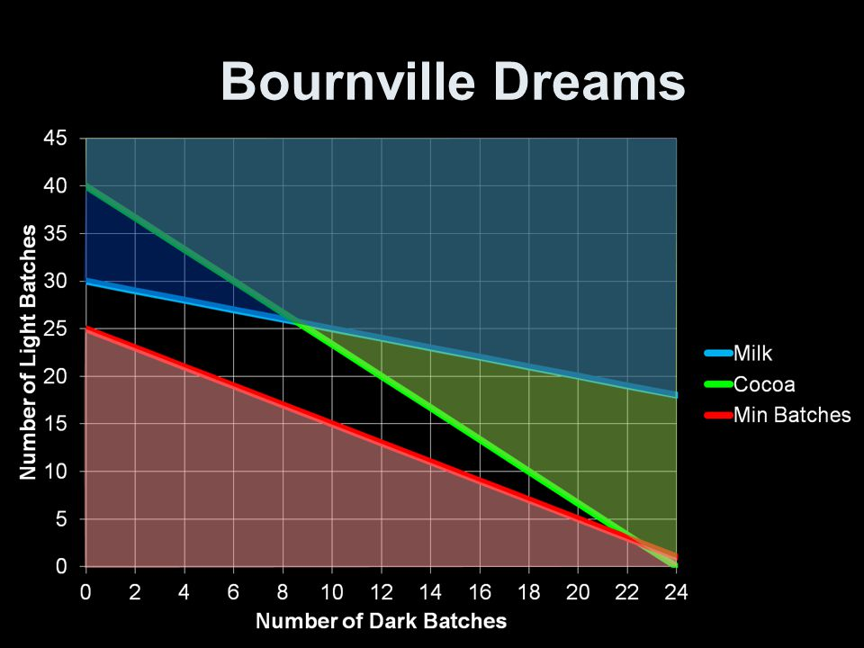 Bournville Dreams