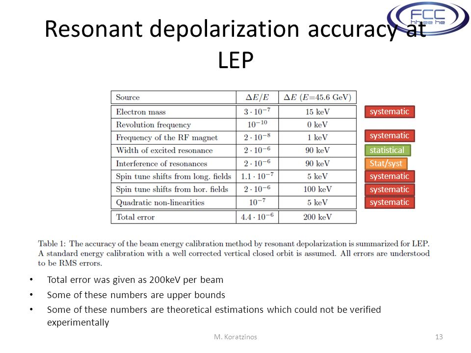 Resonant depolarization accuracy at LEP Total error was given as 200keV per beam Some of these numbers are upper bounds Some of these numbers are theoretical estimations which could not be verified experimentally M.